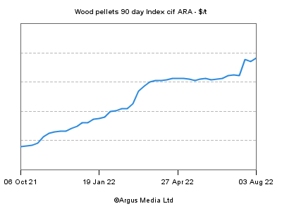 Argus Wood Pellet Index