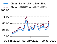 Clean Baltic vs clean carribean