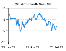 WTI dif North Sea Dated
