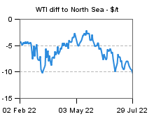 WTI dif North Sea Dated